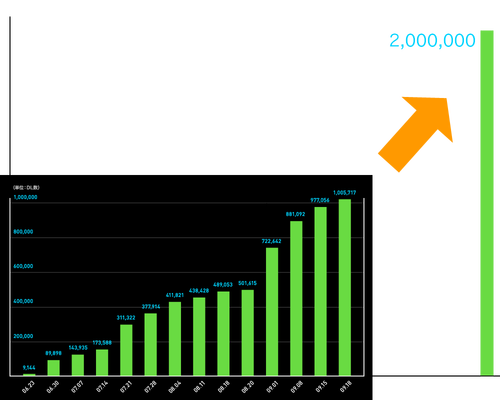 1millionGraph_for_web