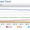 Firefoxがピンチ シェア低下、人材流出、Google契約打ち切りで【湯川】