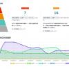ビズリーチが「yamory(ヤモリー)」発表、オープンソースの脆弱性情報アグリゲーションサービス
